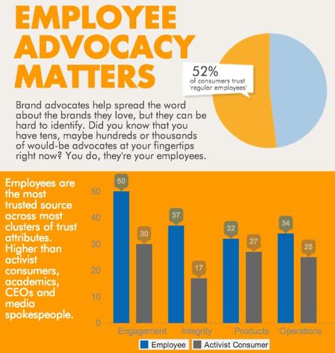 Employee Advocacy Matters